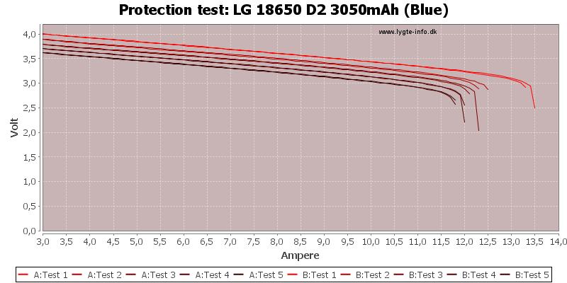 LG%2018650%20D2%203050mAh%20(Blue)-TripCurrent