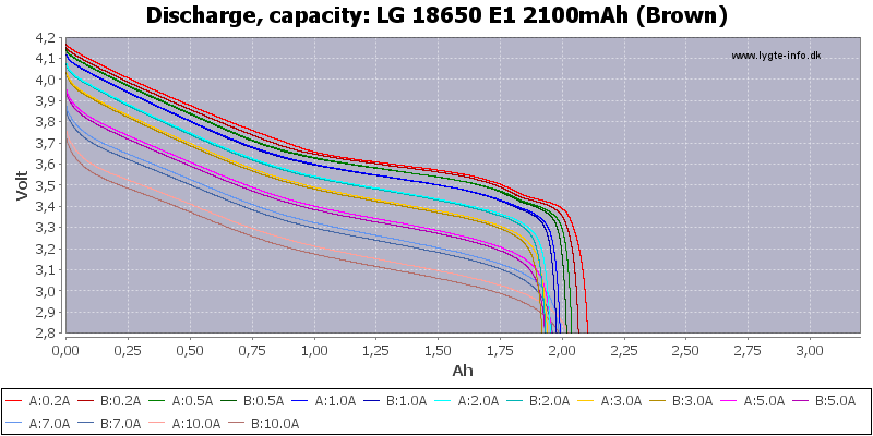 LG%2018650%20E1%202100mAh%20(Brown)-Capacity