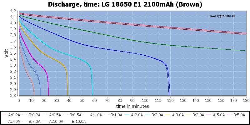 LG%2018650%20E1%202100mAh%20(Brown)-CapacityTime