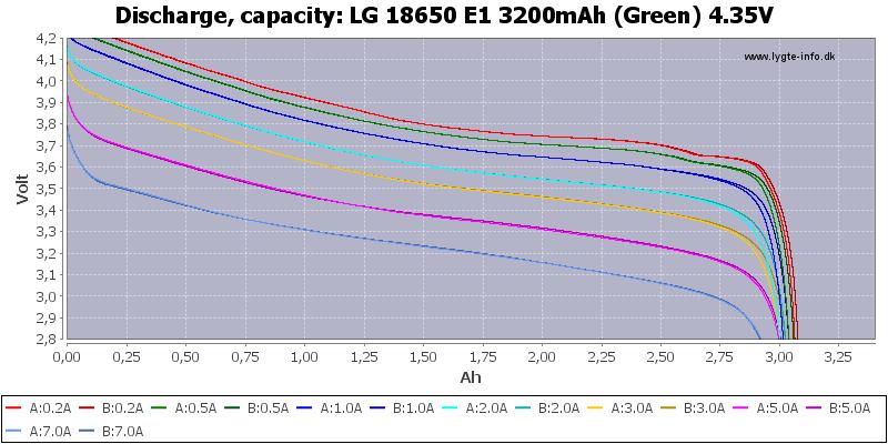 LG%2018650%20E1%203200mAh%20(Green)%204.35V-Capacity