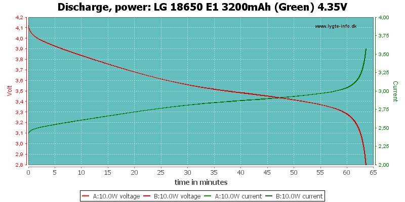 LG%2018650%20E1%203200mAh%20(Green)%204.35V-PowerLoadTime