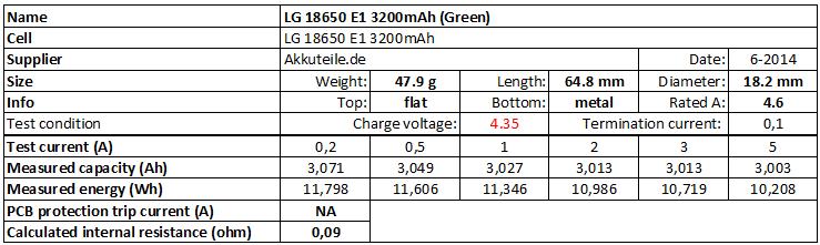 LG%2018650%20E1%203200mAh%20(Green)%204.35V-info