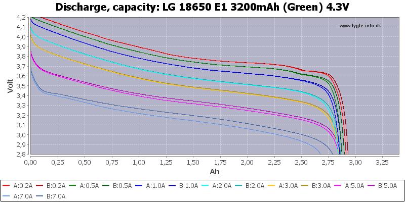 LG%2018650%20E1%203200mAh%20(Green)%204.3V-Capacity