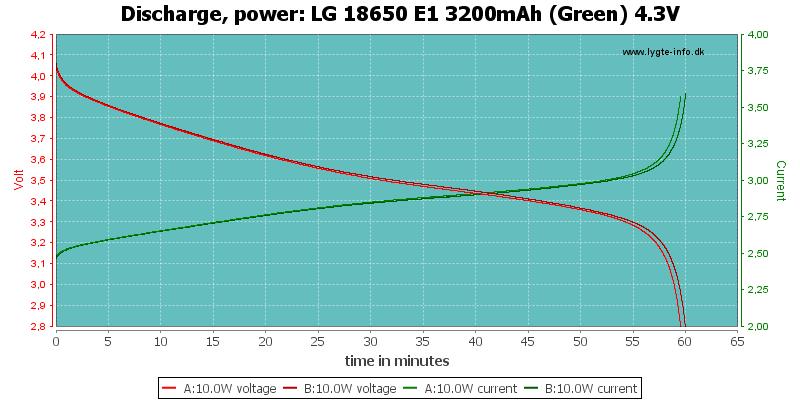 LG%2018650%20E1%203200mAh%20(Green)%204.3V-PowerLoadTime
