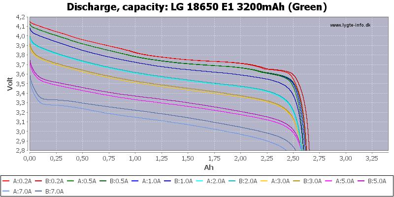 LG%2018650%20E1%203200mAh%20(Green)-Capacity