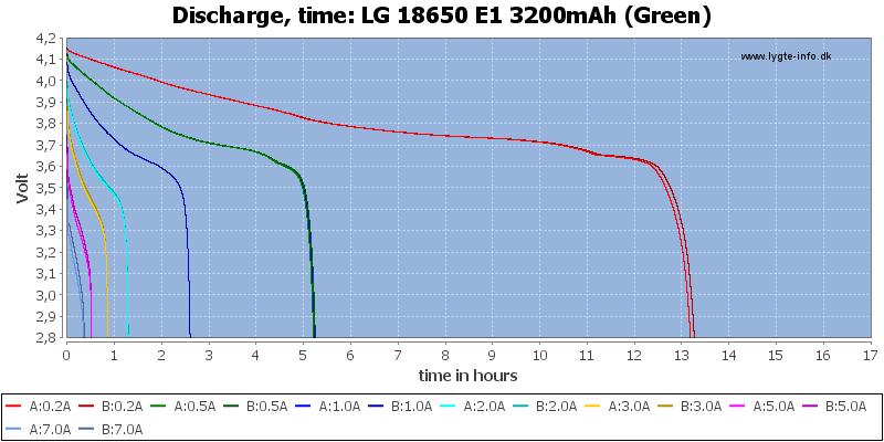LG%2018650%20E1%203200mAh%20(Green)-CapacityTimeHours