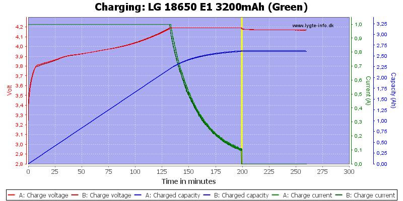 LG%2018650%20E1%203200mAh%20(Green)-Charge