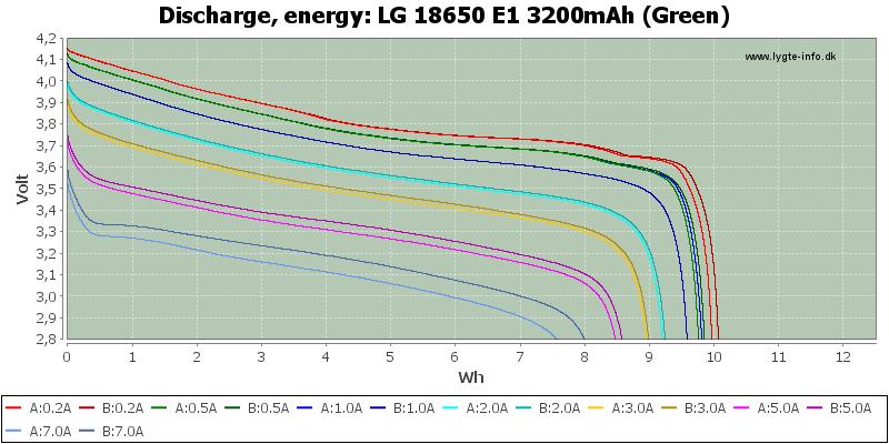 LG%2018650%20E1%203200mAh%20(Green)-Energy