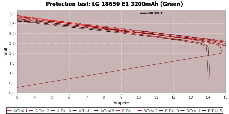 LG%2018650%20E1%203200mAh%20(Green)-TripCurrent