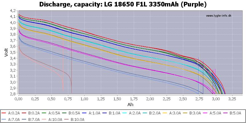 LG%2018650%20F1L%203350mAh%20(Purple)-Capacity