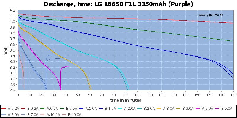 LG%2018650%20F1L%203350mAh%20(Purple)-CapacityTime