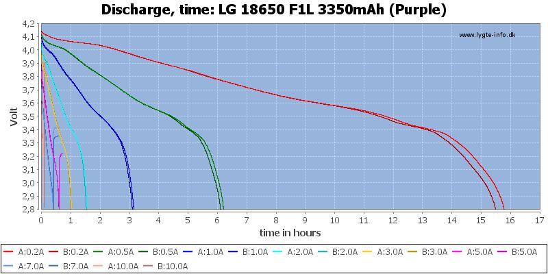 LG%2018650%20F1L%203350mAh%20(Purple)-CapacityTimeHours
