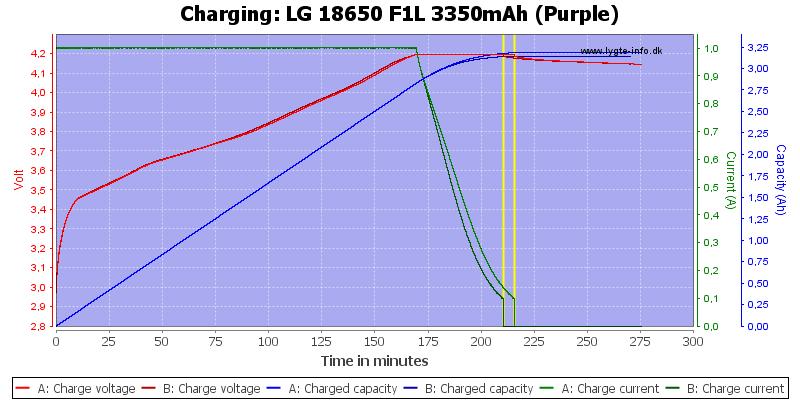 LG%2018650%20F1L%203350mAh%20(Purple)-Charge