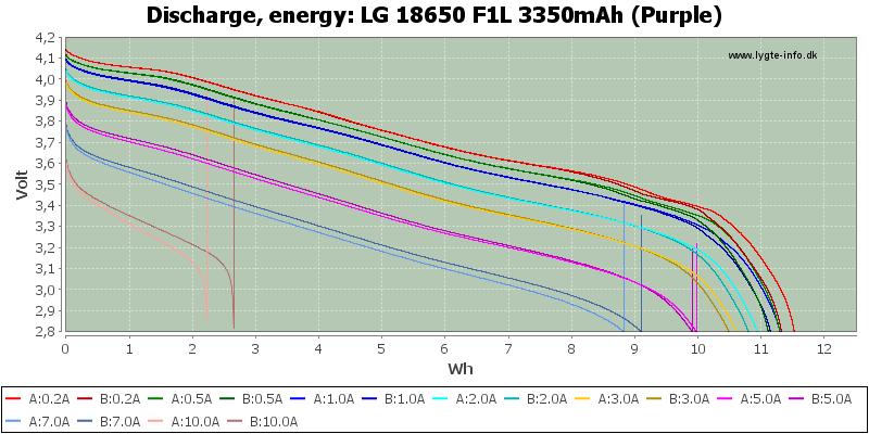 LG%2018650%20F1L%203350mAh%20(Purple)-Energy