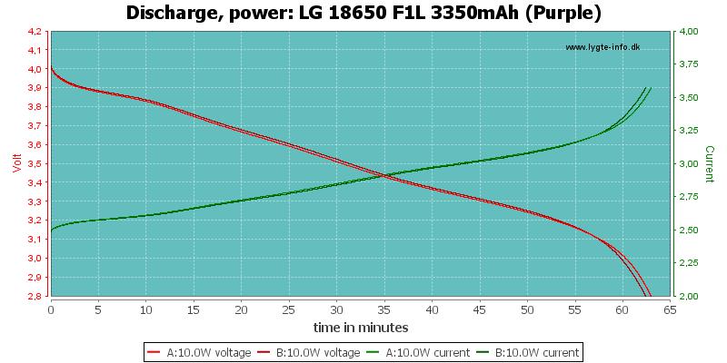 LG%2018650%20F1L%203350mAh%20(Purple)-PowerLoadTime