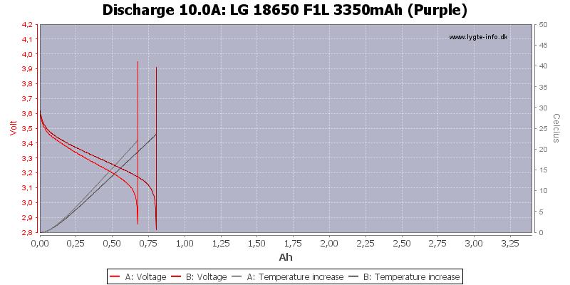 LG%2018650%20F1L%203350mAh%20(Purple)-Temp-10.0