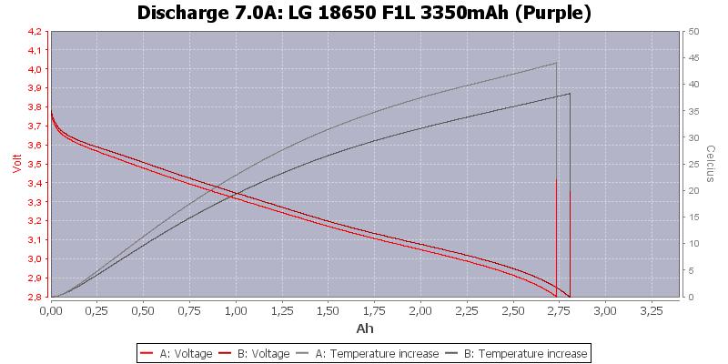 LG%2018650%20F1L%203350mAh%20(Purple)-Temp-7.0