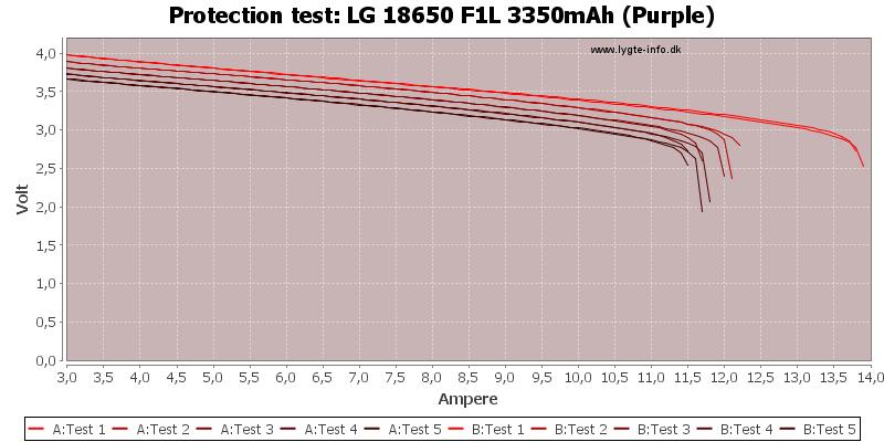 LG%2018650%20F1L%203350mAh%20(Purple)-TripCurrent