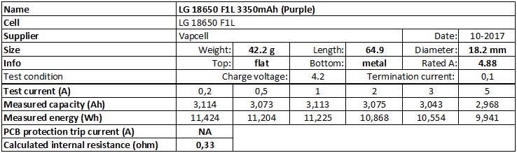 LG%2018650%20F1L%203350mAh%20(Purple)-info