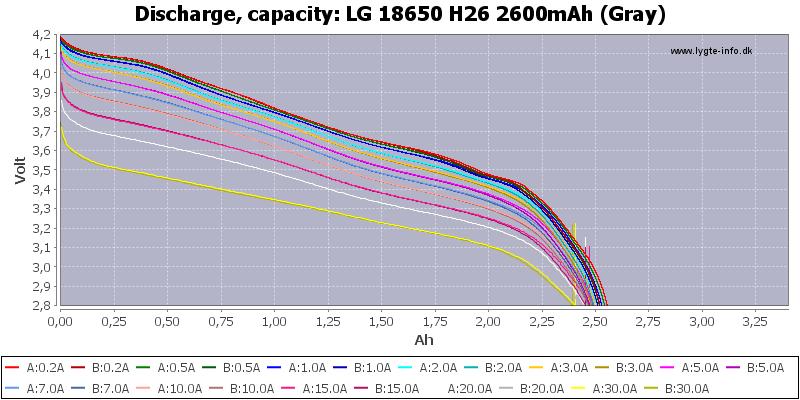 LG%2018650%20H26%202600mAh%20(Gray)-Capacity