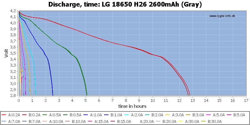 LG%2018650%20H26%202600mAh%20(Gray)-CapacityTimeHours