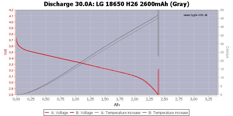 LG%2018650%20H26%202600mAh%20(Gray)-Temp-30.0
