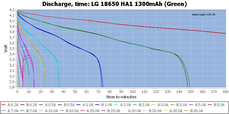 LG%2018650%20HA1%201300mAh%20(Green)-CapacityTime
