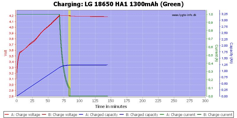 LG%2018650%20HA1%201300mAh%20(Green)-Charge