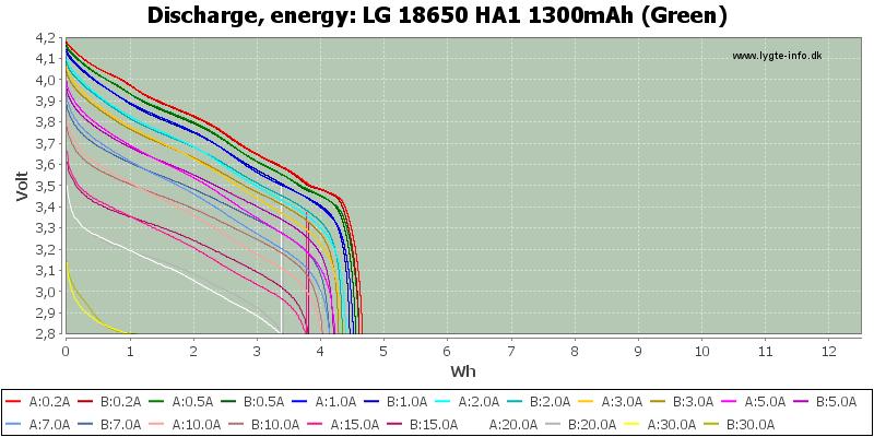 LG%2018650%20HA1%201300mAh%20(Green)-Energy
