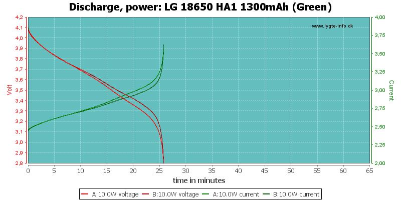 LG%2018650%20HA1%201300mAh%20(Green)-PowerLoadTime