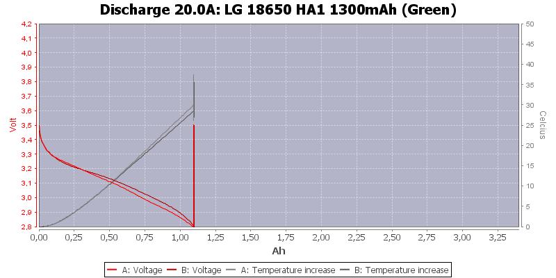 LG%2018650%20HA1%201300mAh%20(Green)-Temp-20.0