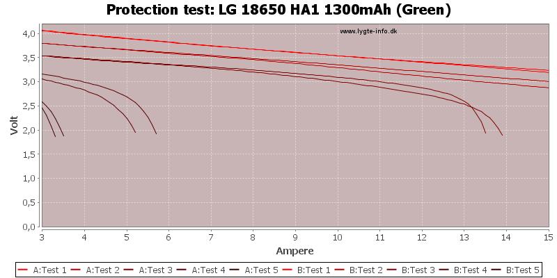 LG%2018650%20HA1%201300mAh%20(Green)-TripCurrent