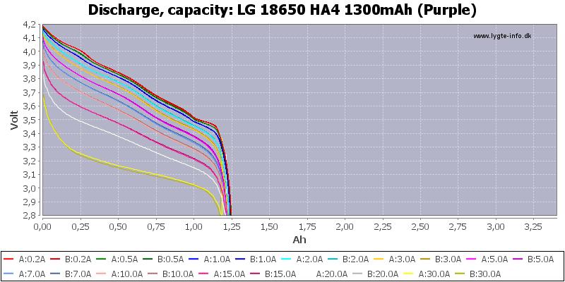 LG%2018650%20HA4%201300mAh%20(Purple)-Capacity