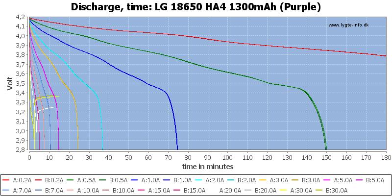 LG%2018650%20HA4%201300mAh%20(Purple)-CapacityTime