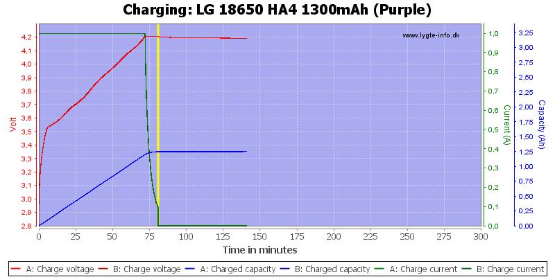 LG%2018650%20HA4%201300mAh%20(Purple)-Charge