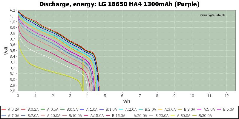 LG%2018650%20HA4%201300mAh%20(Purple)-Energy