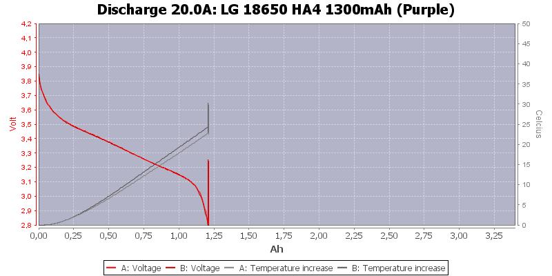 LG%2018650%20HA4%201300mAh%20(Purple)-Temp-20.0