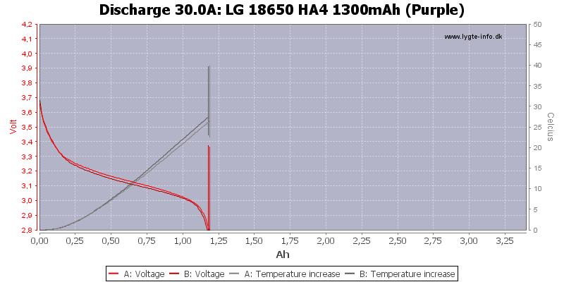 LG%2018650%20HA4%201300mAh%20(Purple)-Temp-30.0