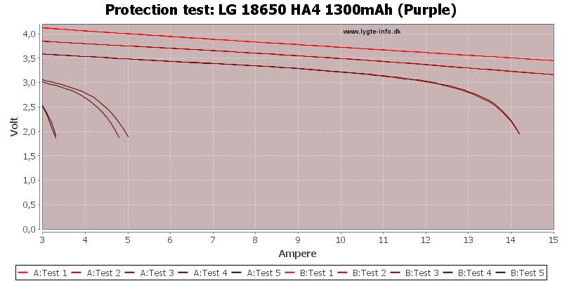 LG%2018650%20HA4%201300mAh%20(Purple)-TripCurrent