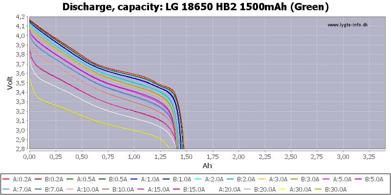 LG%2018650%20HB2%201500mAh%20(Green)-Capacity