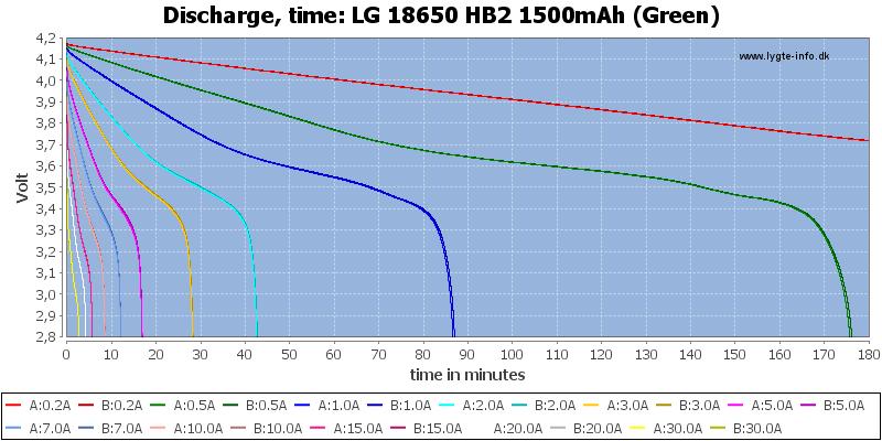 LG%2018650%20HB2%201500mAh%20(Green)-CapacityTime