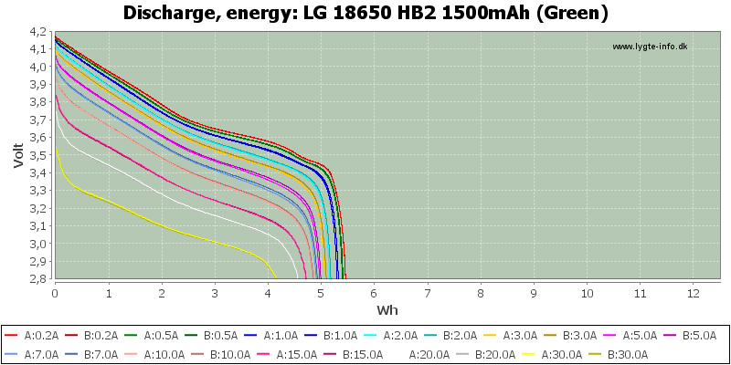 LG%2018650%20HB2%201500mAh%20(Green)-Energy