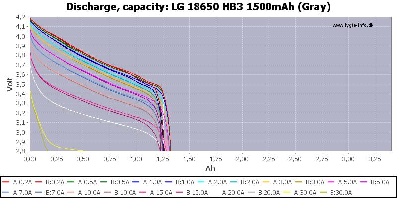 LG%2018650%20HB3%201500mAh%20(Gray)-Capacity