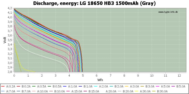 LG%2018650%20HB3%201500mAh%20(Gray)-Energy