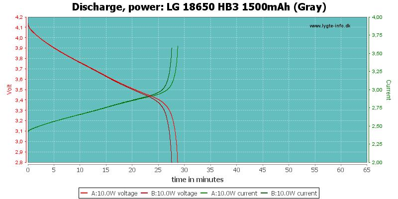 LG%2018650%20HB3%201500mAh%20(Gray)-PowerLoadTime