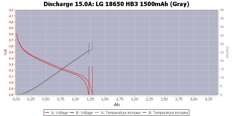 LG%2018650%20HB3%201500mAh%20(Gray)-Temp-15.0