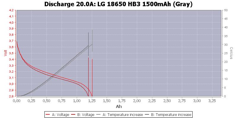 LG%2018650%20HB3%201500mAh%20(Gray)-Temp-20.0