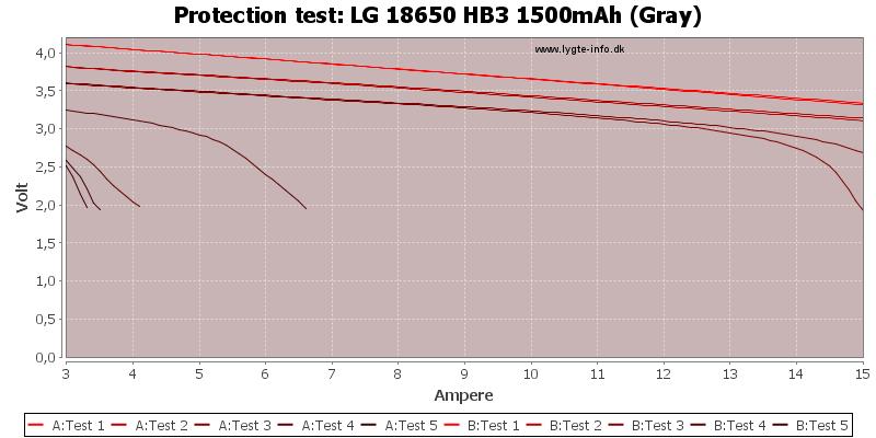 LG%2018650%20HB3%201500mAh%20(Gray)-TripCurrent