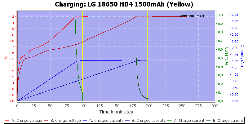 LG%2018650%20HB4%201500mAh%20(Yellow)-Charge