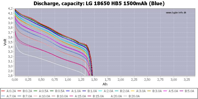 LG%2018650%20HB5%201500mAh%20(Blue)-Capacity